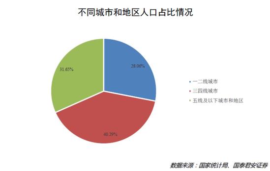 下沉市场背后的真实中国:动能转换、长尾苏醒与平台逆袭