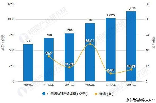 2013-2018年中国运动鞋市场规模统计及增长情况