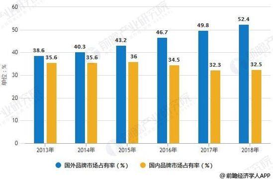 2013-2018年中国运动鞋市场TOP20品牌市场占有率统计情况及预测