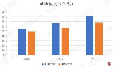 (数据来源:公司各季度财报)