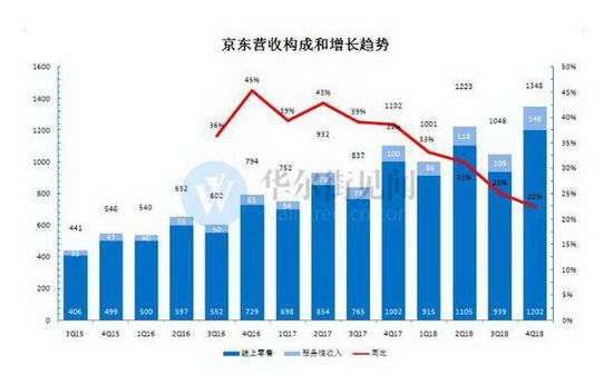 京东四季度财报超预期▓,但活跃用户数同比跌入