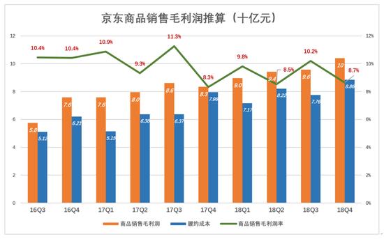 """京东""""疑似脱轨"""":营收增速下滑至28% 不及阿里网易"""