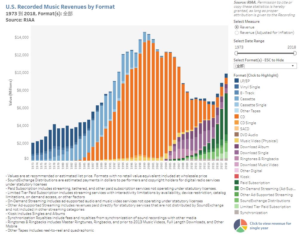 订阅音乐产业爆发 美国音乐消费规模创十年新高