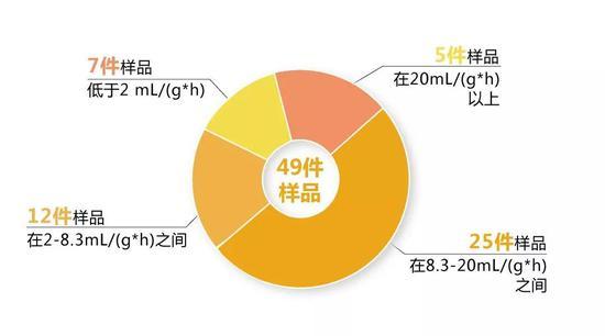 49件样品中羟甲基糠醛的含量最低仅为0.8 mg/kg,最高为100.2 mg/kg。