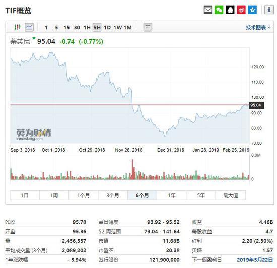 蒂芙尼股价走势,行情来源:英为财情Investing.com
