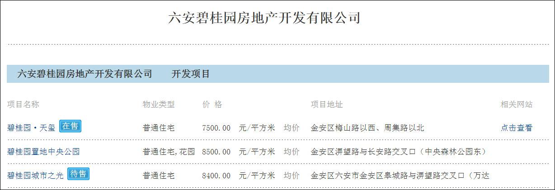 能赚钱的项目安徽六安责令碧桂园项目停工 暂停7处楼盘预售网