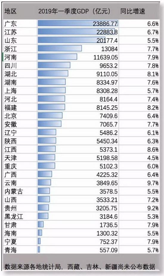 广东2017第一季度gdp_年度经济任务(2)