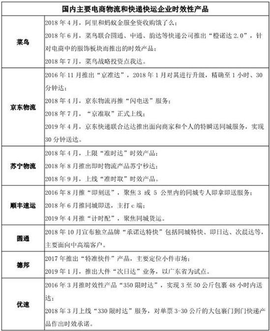 菜鸟、京东物流以及顺丰的下半场新战事_物流_电商报