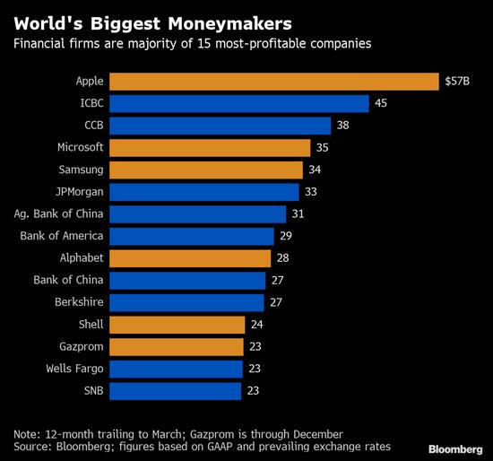 全球最赚钱公司榜单出炉,苹果第四次蝉联冠军
