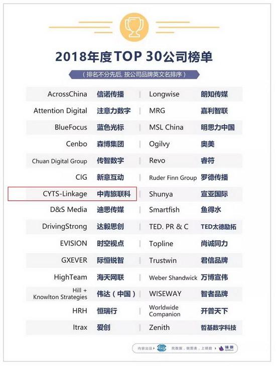 """中青旅联科赢得金鼠标""""数字营销影响力公司""""等多项行业大奖!"""