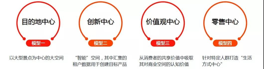 未来购物中心发展的4个基本模型与6大趋势