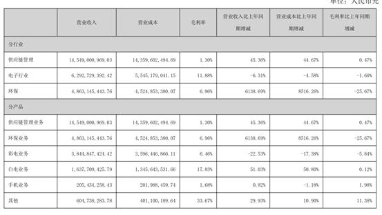 海信利降8成:小米华为搅局竞争加剧 彩电企业需转型