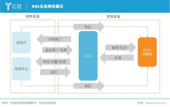 亿欧智库:KOL生态商业模式