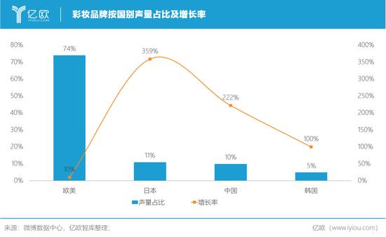 亿欧智库:彩妆品牌按国别声量占比及增长率