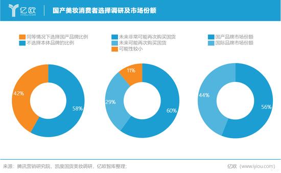 亿欧智库:国产美妆消费者选择调研及市场份额