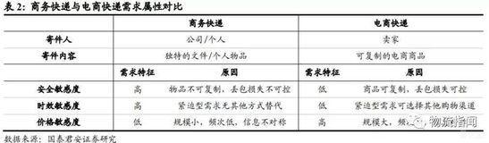 表2:商务快递与电商快递需求属性对比