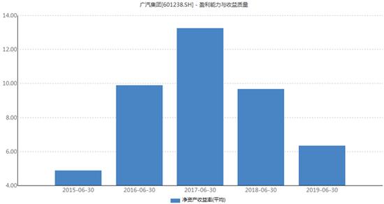 广汽集团净资产收益率