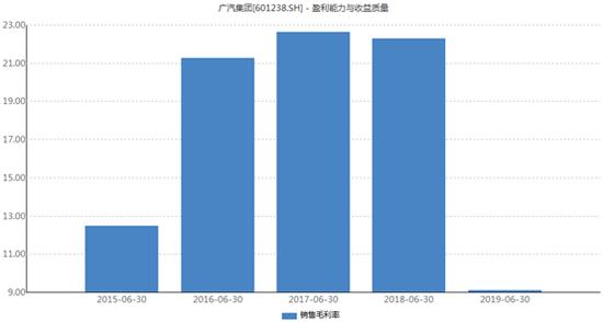 广汽集团毛利率