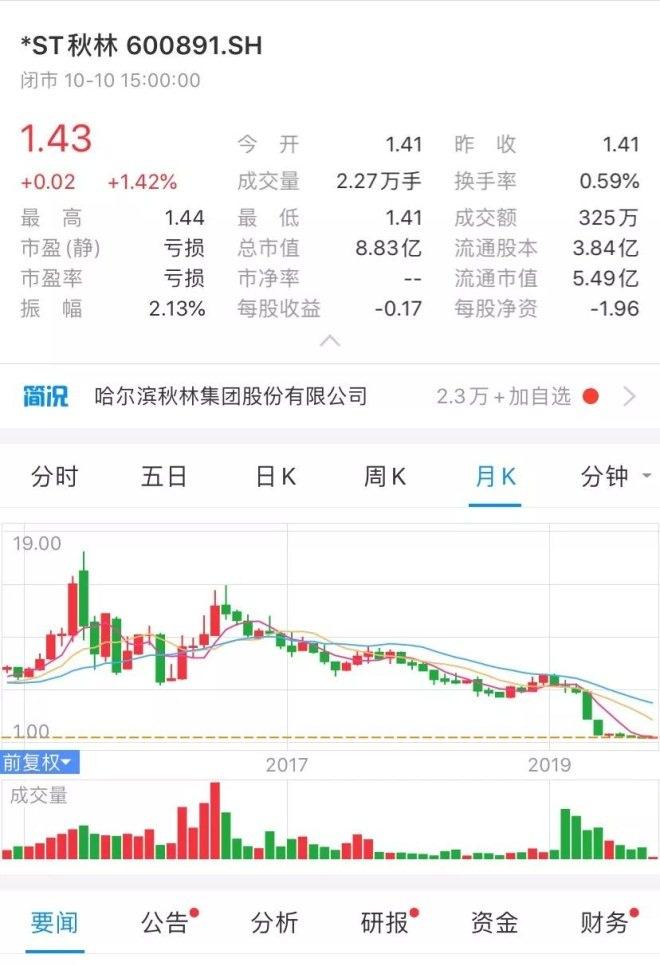 """天津巡游攻略_史上""""最惨""""百货公司:黄金丢了,董事长失联,房产被查封"""