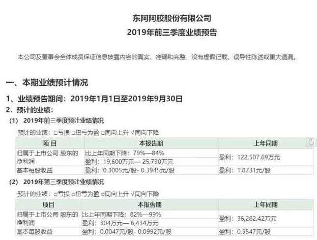 东阿阿胶利润暴跌八成股价创新低 市值蒸发60亿