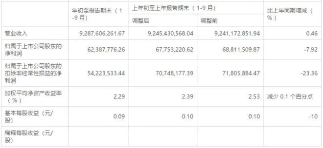 华联综超前三季度盈利