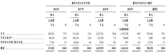 港龙中国地产递表 背负债务且未