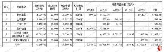 消息:综艺股份中股东部分股份质押