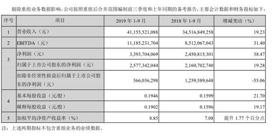 TCL集团前三季度财务数据