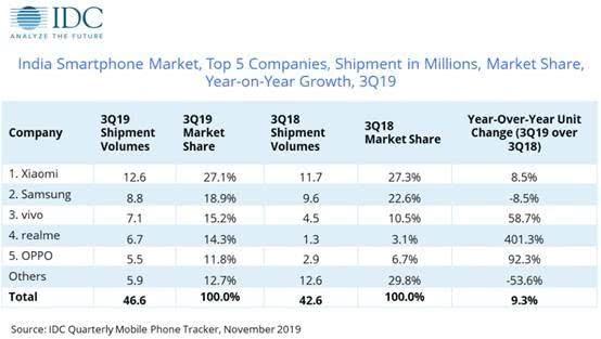 印度三季度手机市场:中国品牌占七成份额 小米第一