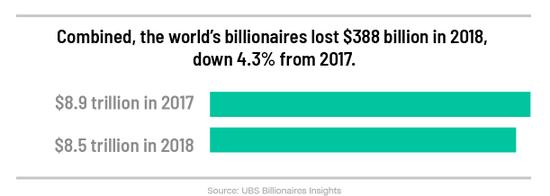 全球亿万富翁的总财富在2018年较2017年减少了4.3%,即3880亿美元