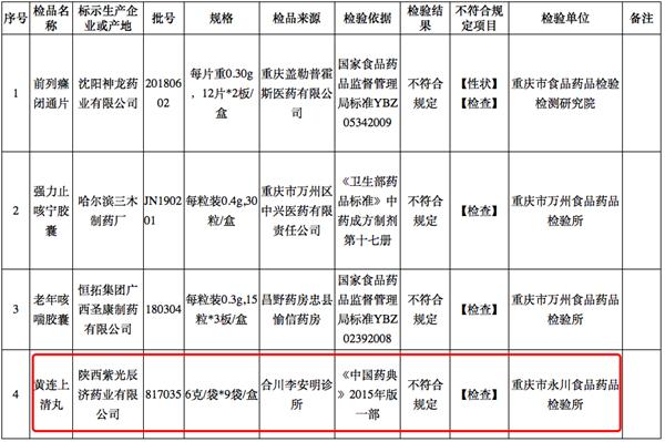 来源:重庆市药品监督打点 局