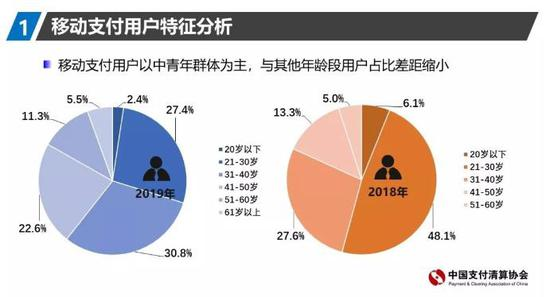 来源:中国支付清算协会《2019年移动支付用户问卷调查报告》