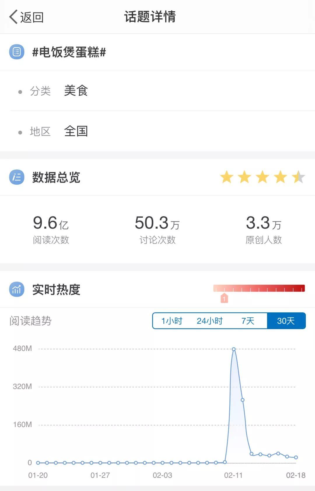 """微博话题""""电饭煲蛋糕""""热度情况 来源 / 燃财经"""