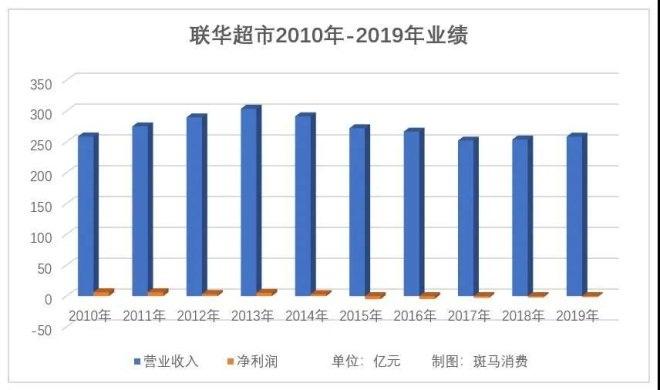 开奶茶店赚钱吗:业绩大幅改善的联华超市最新市值仅11.68亿