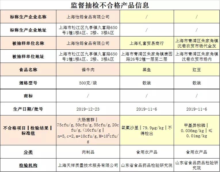 上海:酱牛肉、黑鱼等3批次产品不合格 4家生产销售方曝光