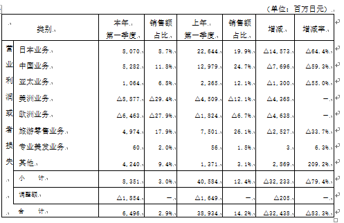 资生堂集团一季度净利降95.8% 中国区利润下滑近六成