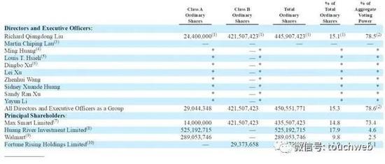 截至2020年2月29日,京东股权结构