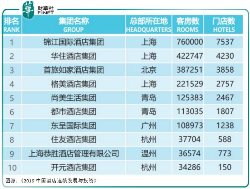 一年營收112億元 華住酒店也要從美股私有化?