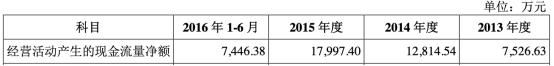 常熟汽飾上市募7億扣非凈利降2年 投行中金賺4400萬