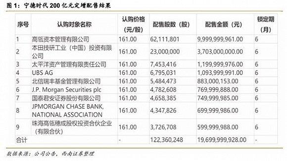 图片来源:西南证券研报