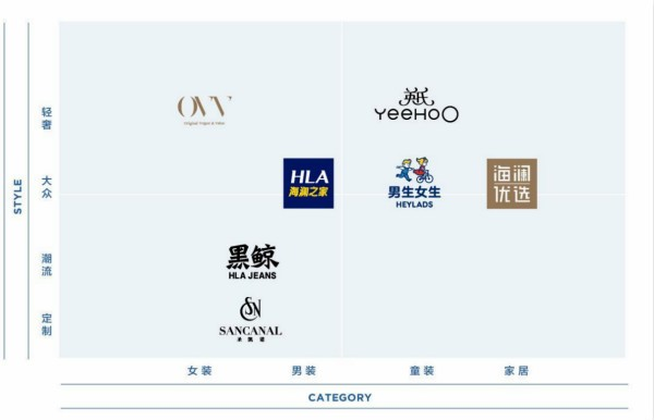 图| 海澜之家的品牌矩阵示意图
