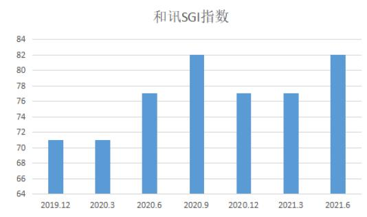 图:联瑞新材和讯SGI指数综合评分